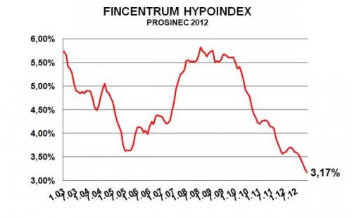 Ukazatel fincentrum hypoindex, zdroj: hypoindex.cz